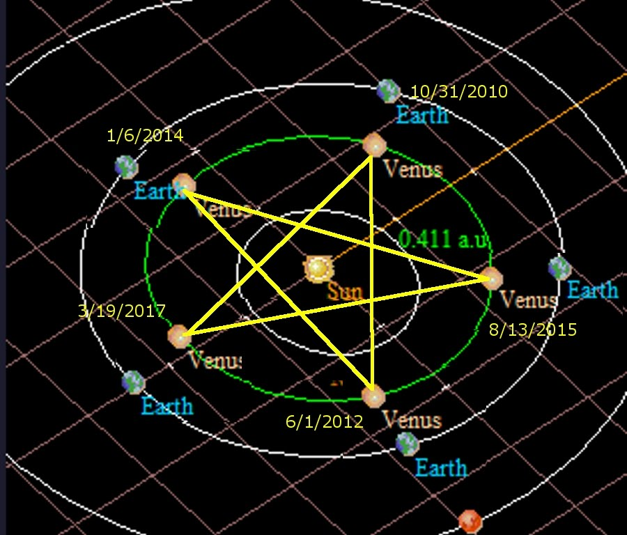 http://deephighlands.files.wordpress.com/2012/03/venus-pentagram-formed-by-each-venus-transit-over-the-sun-as-seen-from-earth